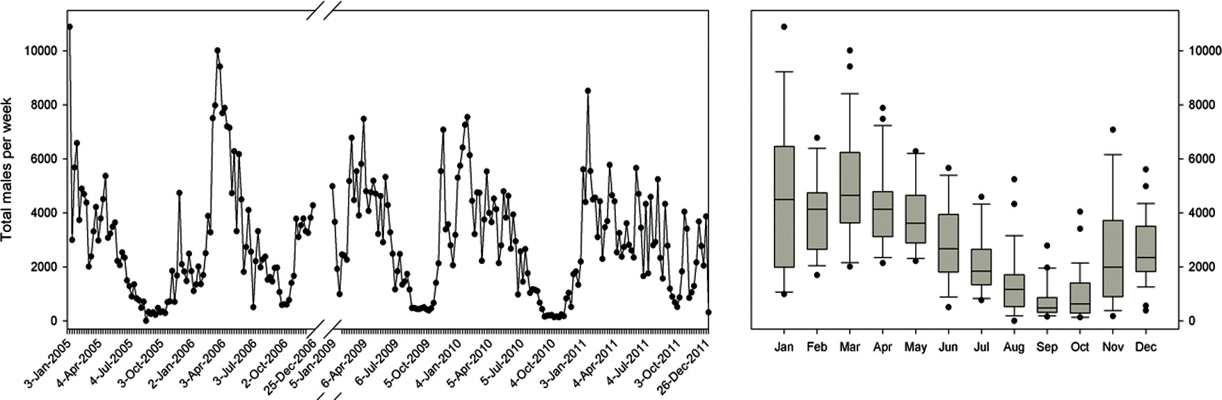 Figure 1: Temporal abundance of B. dorsalis in Morogoro