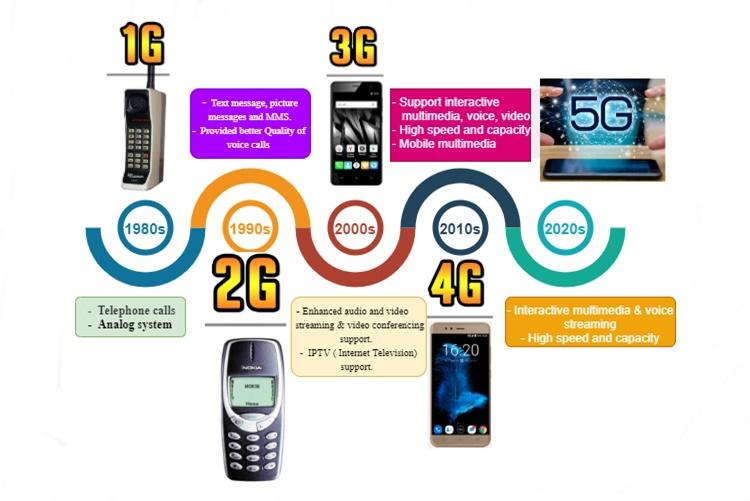 Figure 1: The evolution of wireless networks